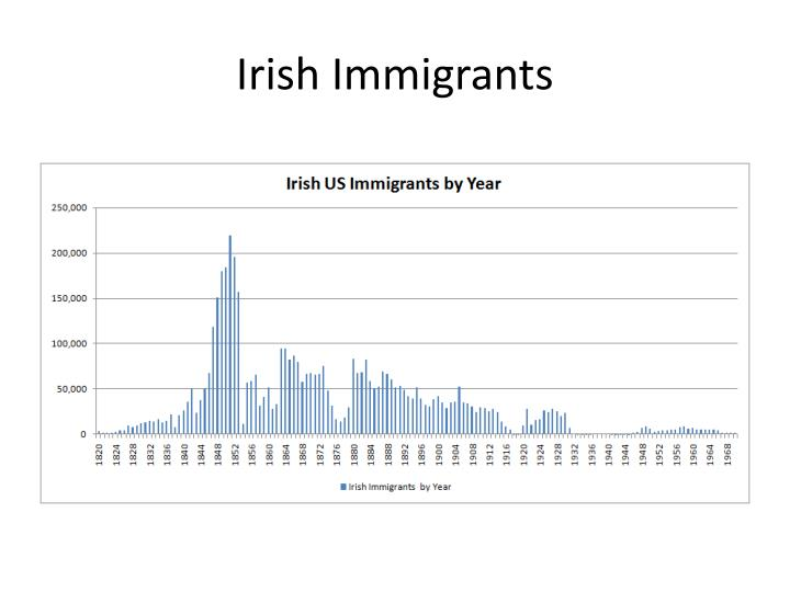 german and irish immigration comparison essay More than two centuries ago, benjamin franklin worried that too many german immigrants would swamp america's predominantly british culture in the mid-1800s, irish immigrants were scorned as lazy.