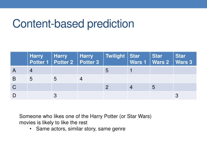 Content-based prediction