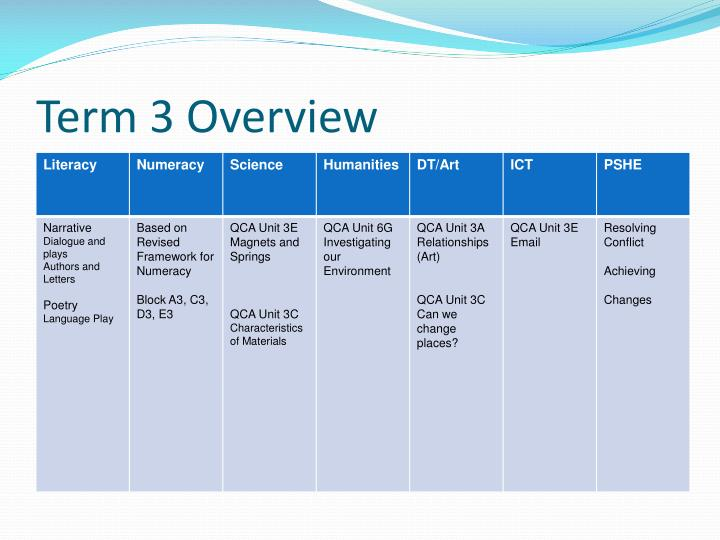 Term 3 overview