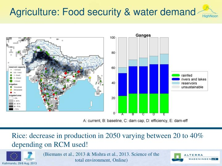 Agriculture: Food security & water demand