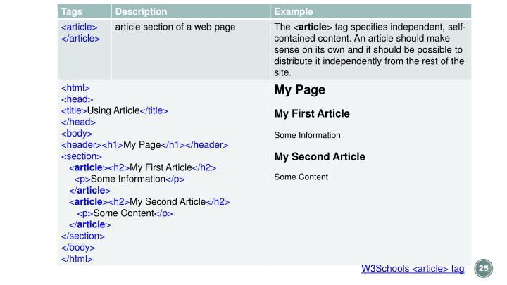 W3Schools <article> tag