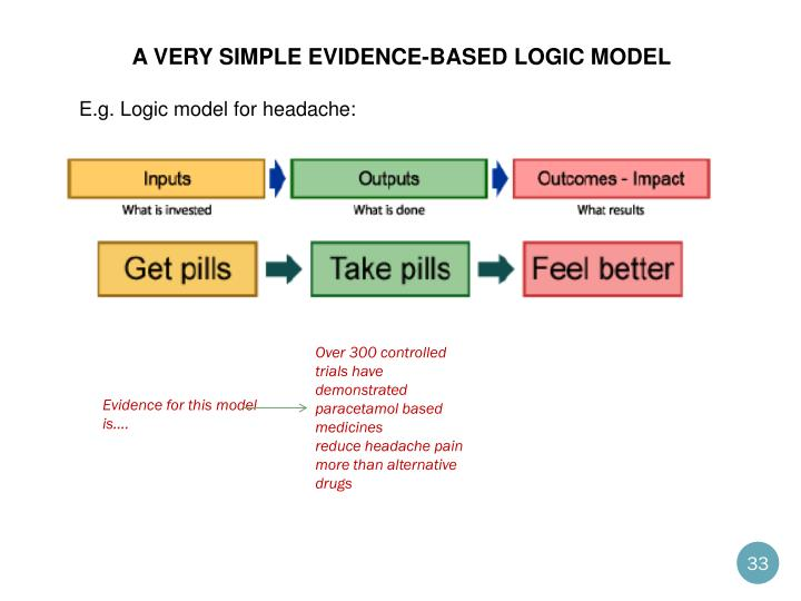 A very simple evidence-based logic model