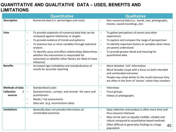 QUANTITATIVE AND QUALITATIVE  DATA – USES, BENEFITS AND LIMITATIONS