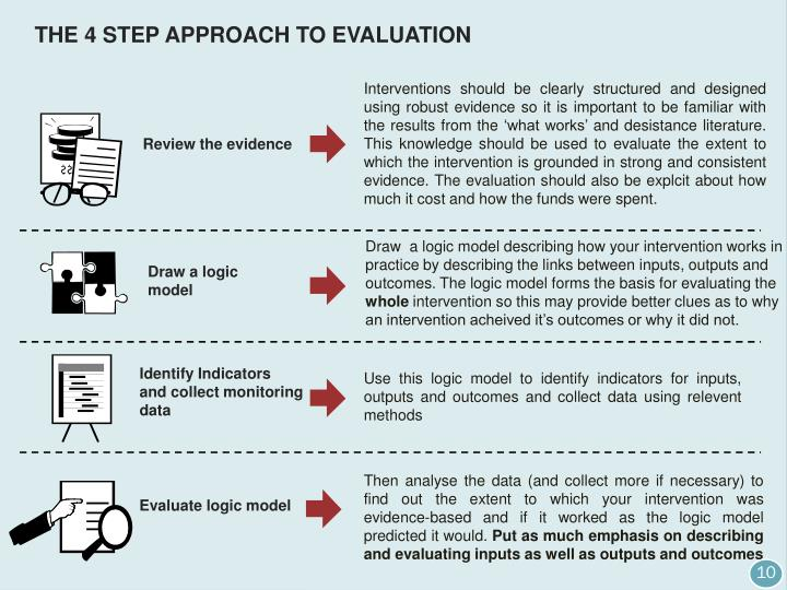 THE 4 STEP APPROACH TO EVALUATION