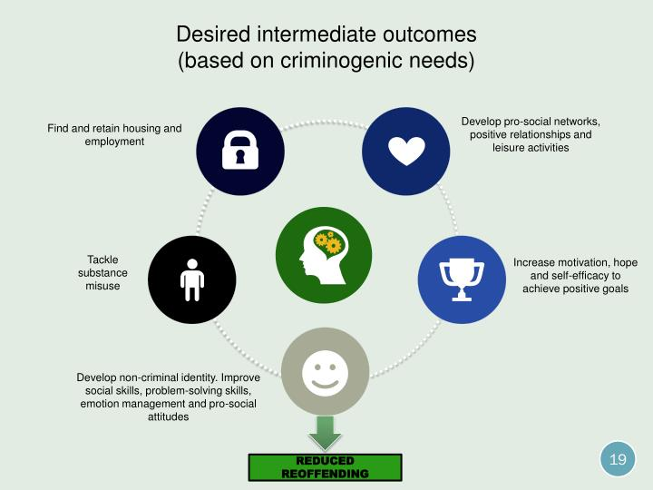 Desired intermediate outcomes
