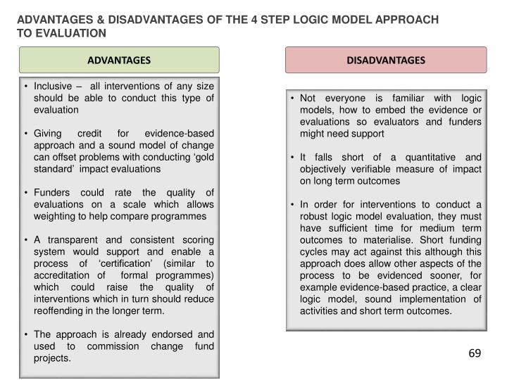 ADVANTAGES & DISADVANTAGES OF THE 4 STEP LOGIC MODEL APPROACH