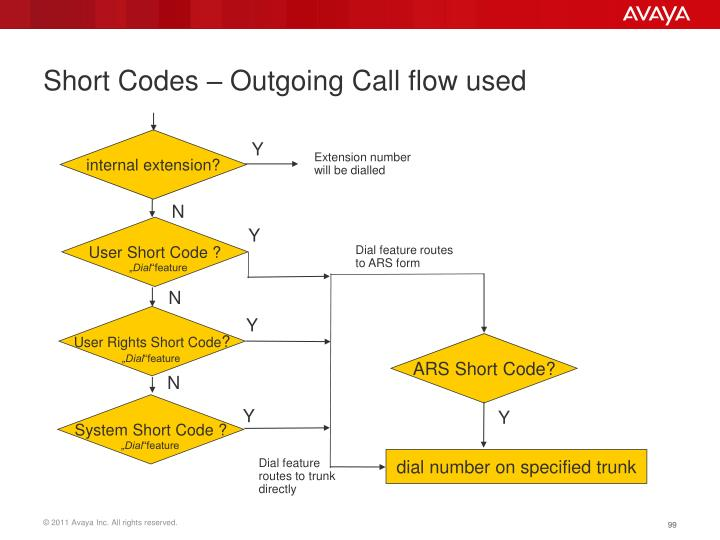 Short Codes – Outgoing Call flow used