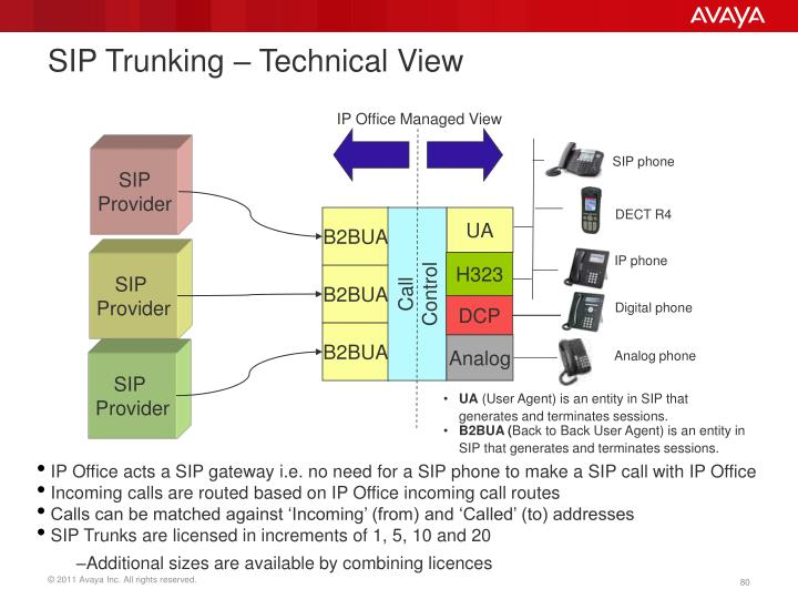 SIP Trunking – Technical View