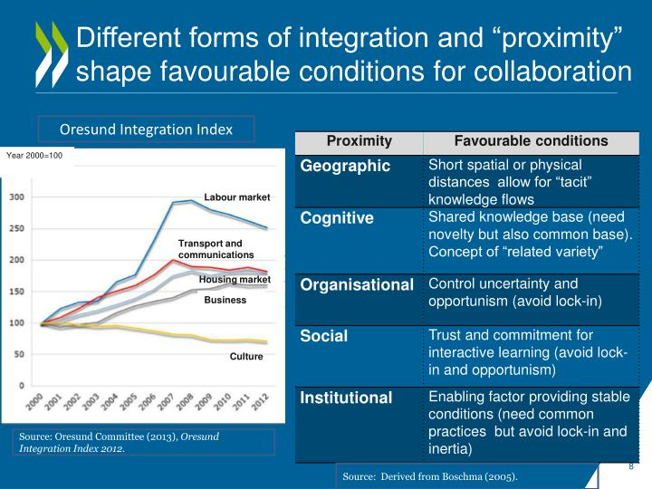 "Different forms of integration and ""proximity"" shape favourable conditions for collaboration"