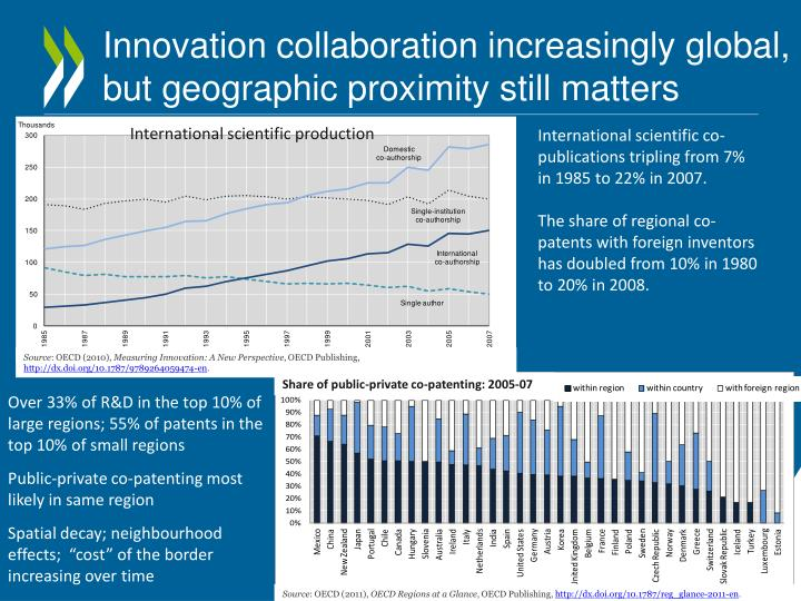 Innovation collaboration increasingly global, but geographic proximity still matters