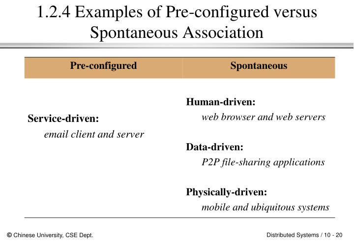 1.2.4 Examples of Pre-configured versus Spontaneous Association