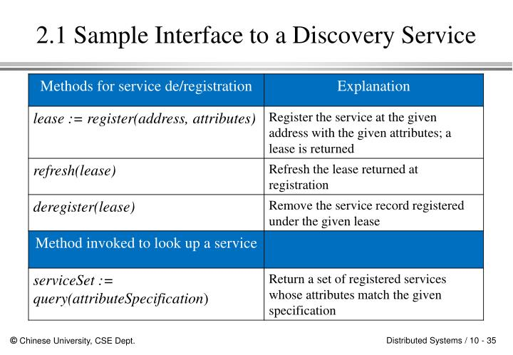 2.1 Sample Interface to a Discovery Service