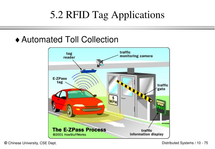 5.2 RFID Tag Applications