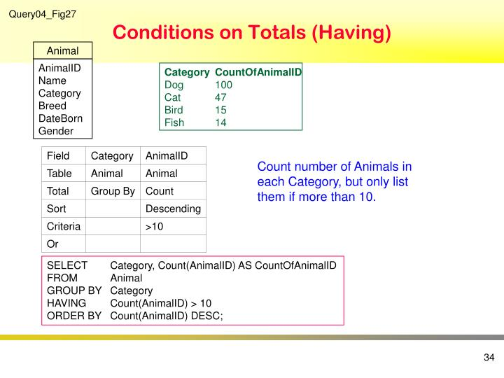 Conditions on Totals (Having)
