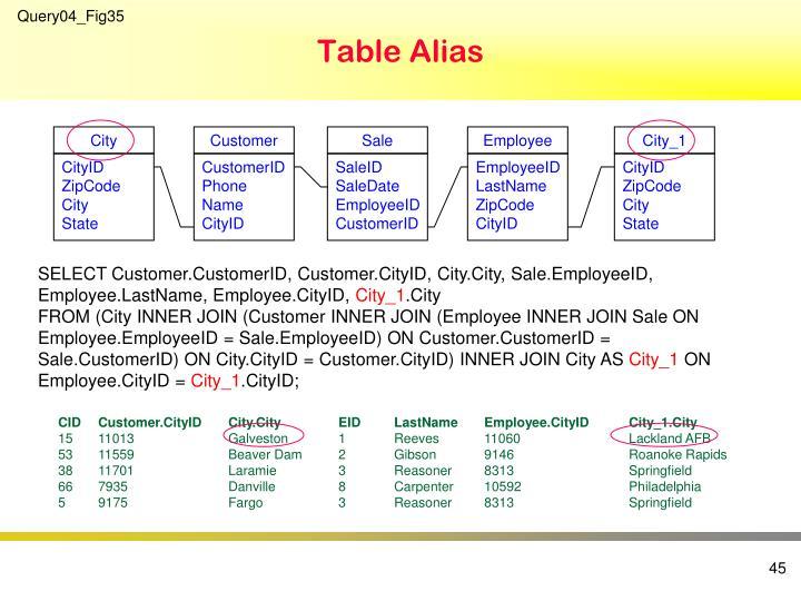 Table Alias