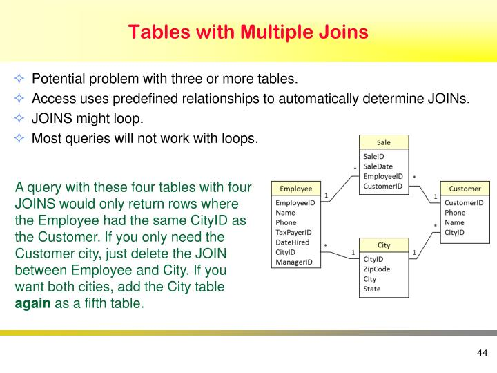 Tables with Multiple Joins
