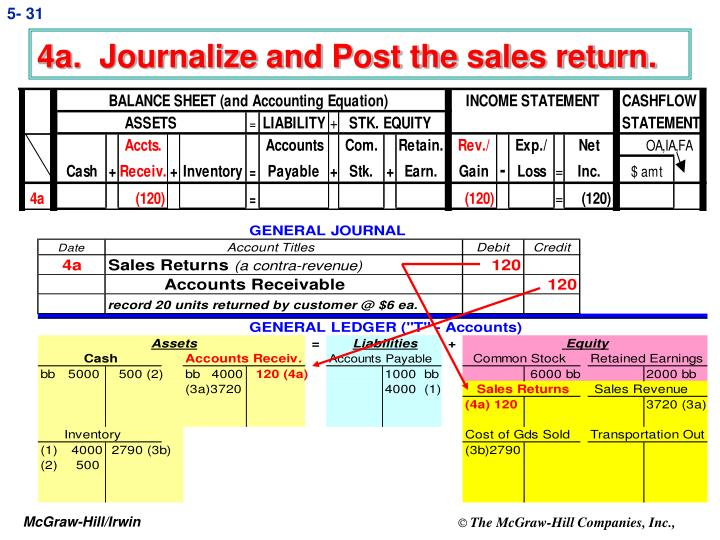 4a.  Journalize and Post the sales return.