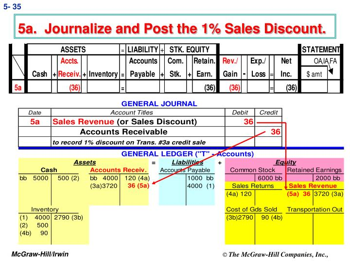 5a.  Journalize and Post the 1% Sales Discount.