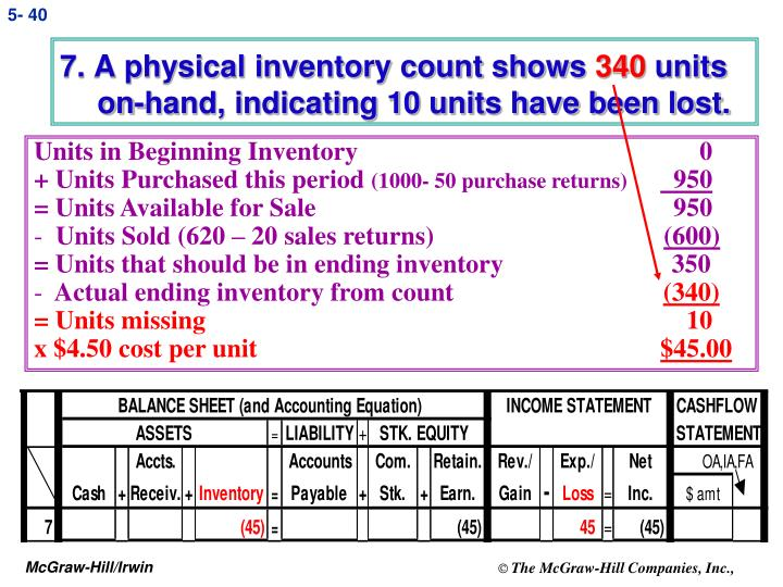 7. A physical inventory count shows