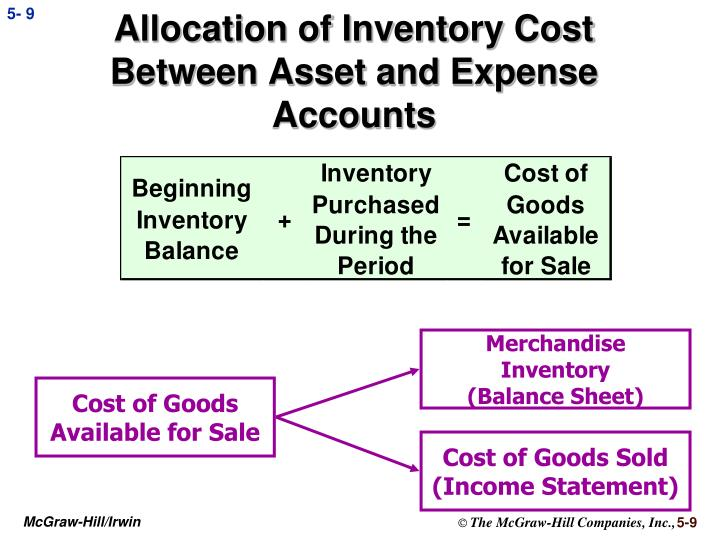 Allocation of Inventory Cost Between Asset and Expense Accounts