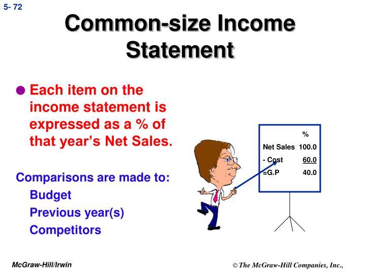Common-size Income Statement