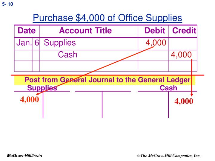 Purchase $4,000 of Office Supplies