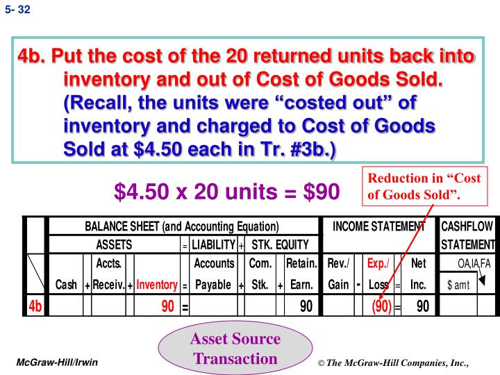 4b. Put the cost of the 20 returned units back into inventory and out of Cost of Goods Sold.