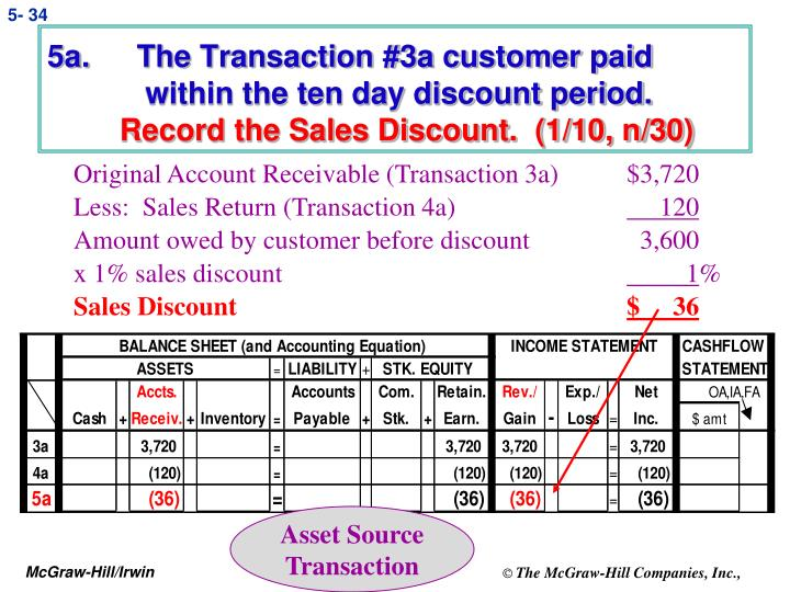 5a.    The Transaction #3a customer paid