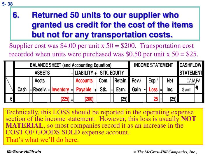 Returned 50 units to our supplier who granted us credit for the cost of the items but not for any transportation costs.