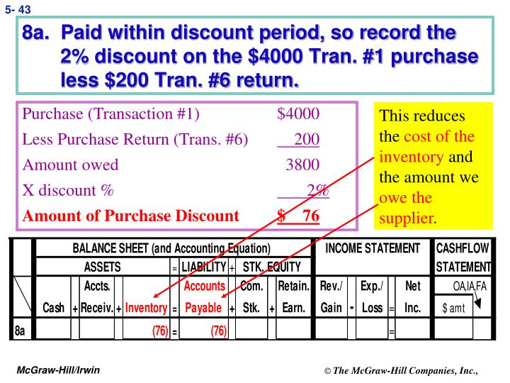 8a.  Paid within discount period, so record the
