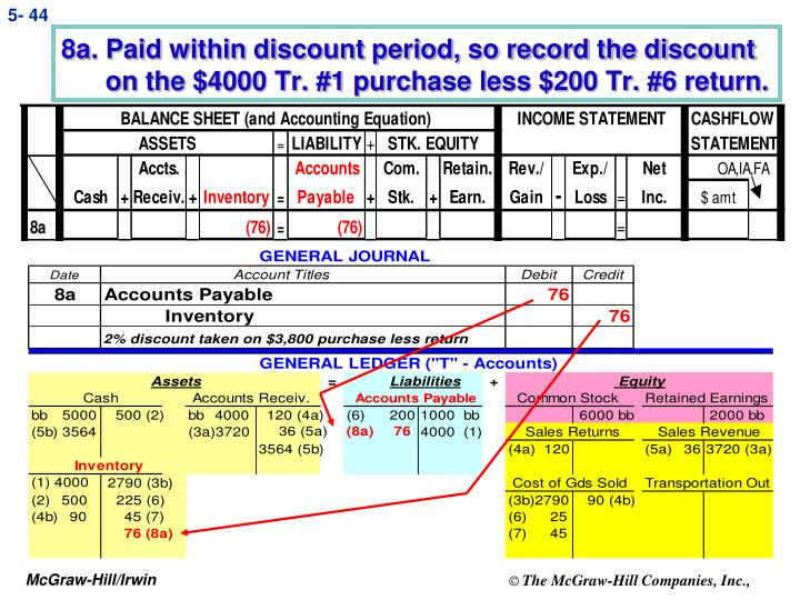 8a. Paid within discount period, so record the discount