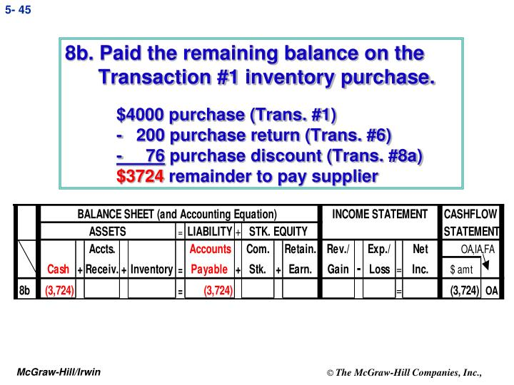 8b. Paid the remaining balance on the