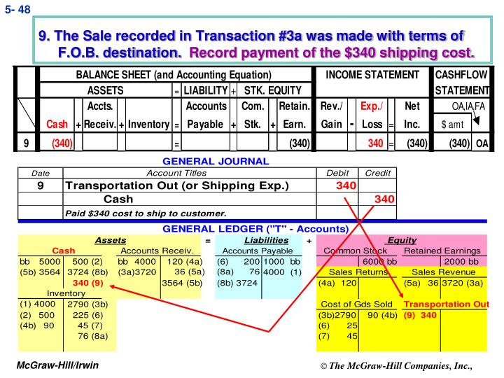 9. The Sale recorded in Transaction #3a was made with terms of