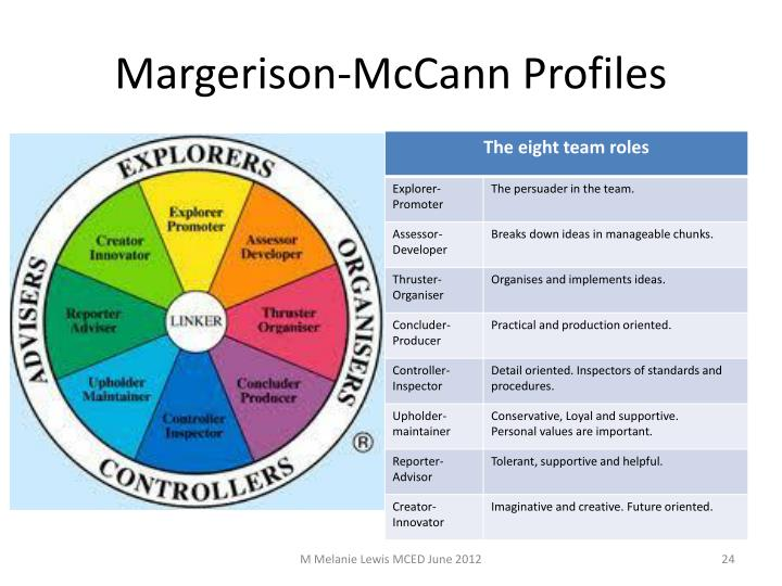 Margerison-McCann profiles, there are eight defined team roles which support the team in achieving the objectives