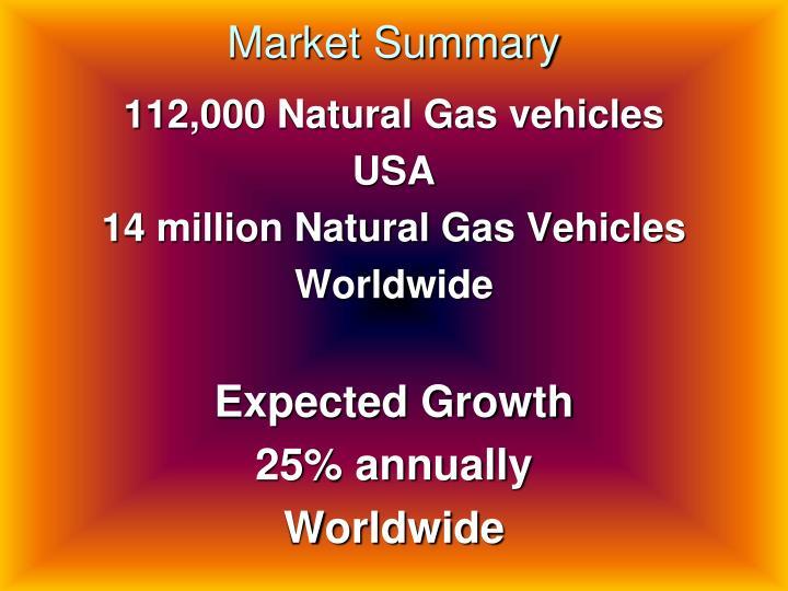 Market Summary
