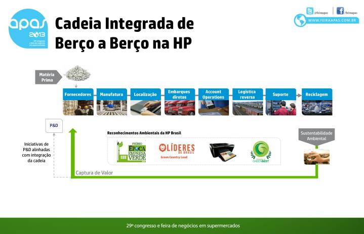 Cadeia Integrada de Berço a Berço na HP