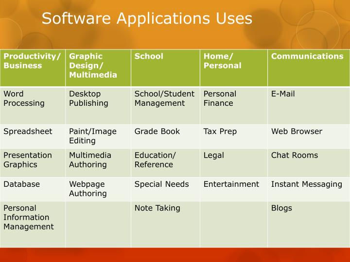Software Applications Uses