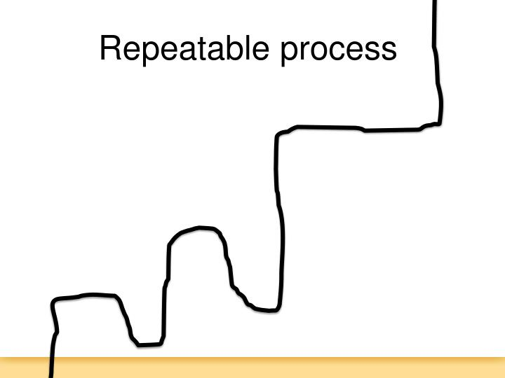 Repeatable process