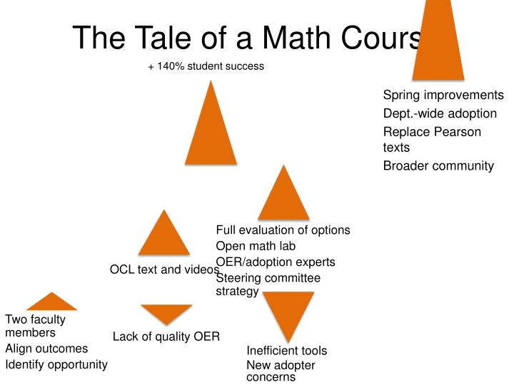 The Tale of a Math Course