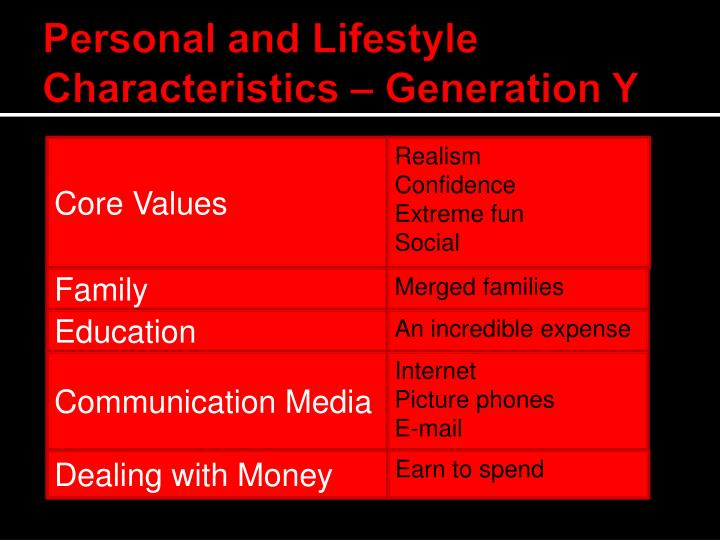 Personal and Lifestyle Characteristics – Generation Y