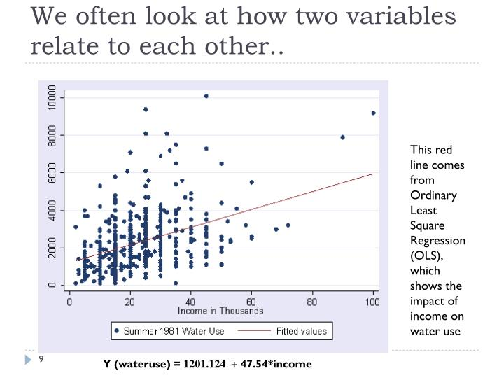 We often look at how two variables relate to each other..