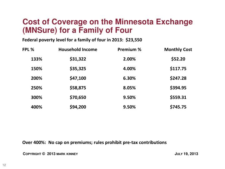 Cost of Coverage on the Minnesota Exchange (
