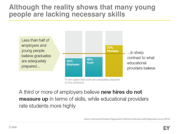 Although the reality shows that many young people are lacking necessary skills