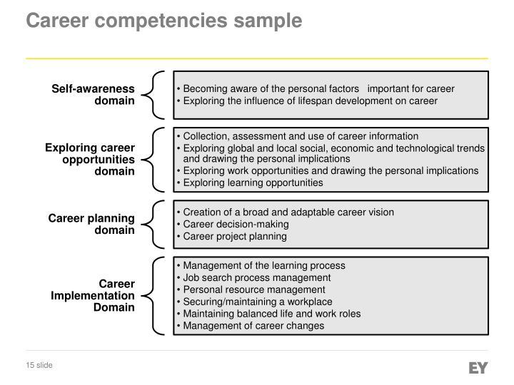 Career competencies sample