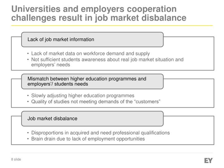 Universities and employers cooperation challenges result in job market disbalance