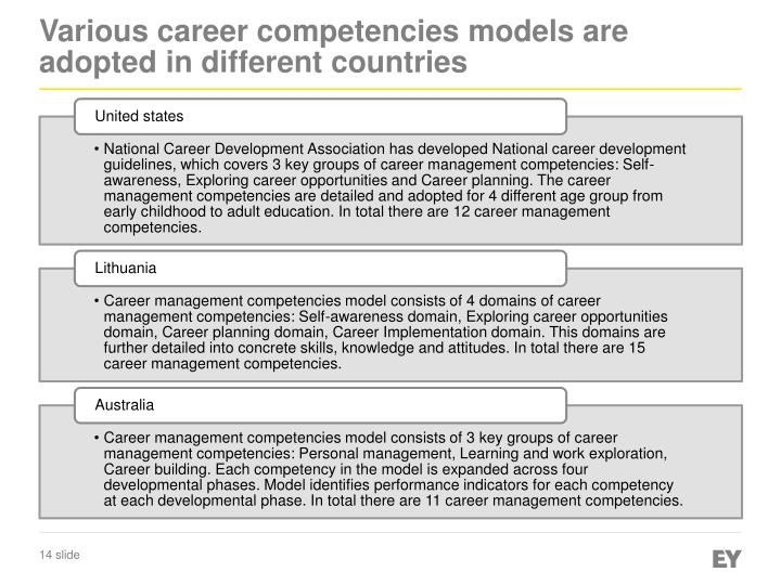 Various career competencies models are adopted in different countries