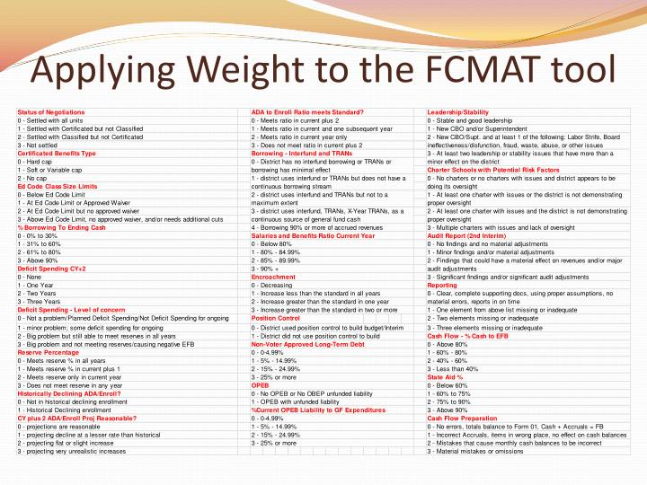 Applying Weight to the FCMAT tool