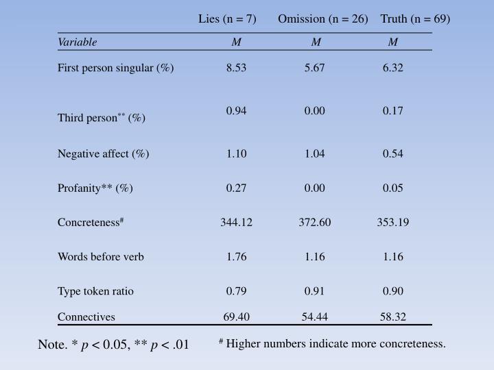 Lies (n = 7)       Omission (n = 26)    Truth (n = 69)