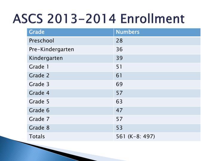 ASCS 2013-2014 Enrollment