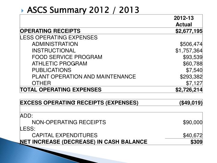 ASCS Summary 2012 / 2013